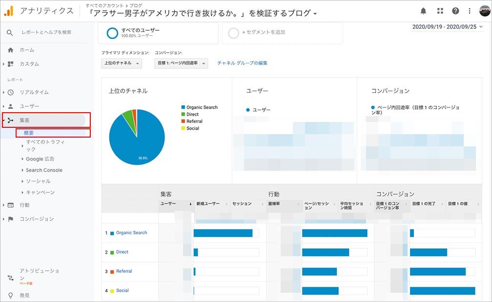 【SEOに活用】Googleアナリティクス基本的な使い方_3. 集客