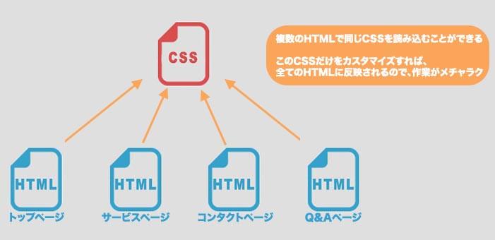 外部CSS + HTMLで読み込むメリット