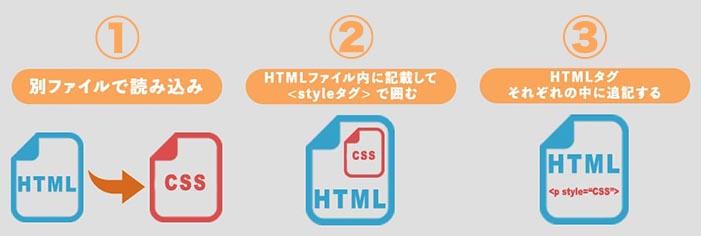 CSSの書き方を理解しよう:パターンは3つだけ