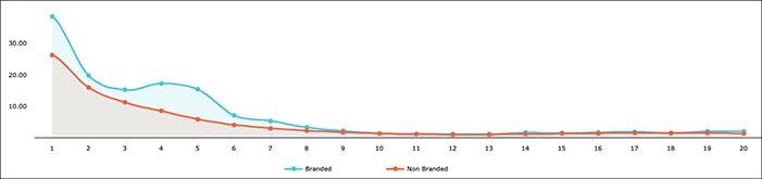 ブランド vs ノーブランド|キーワードの平均クリック率