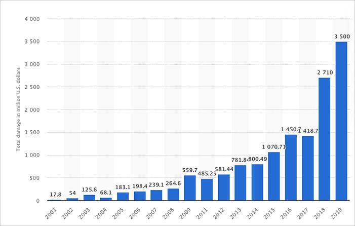 サイバー攻撃は年々増加している