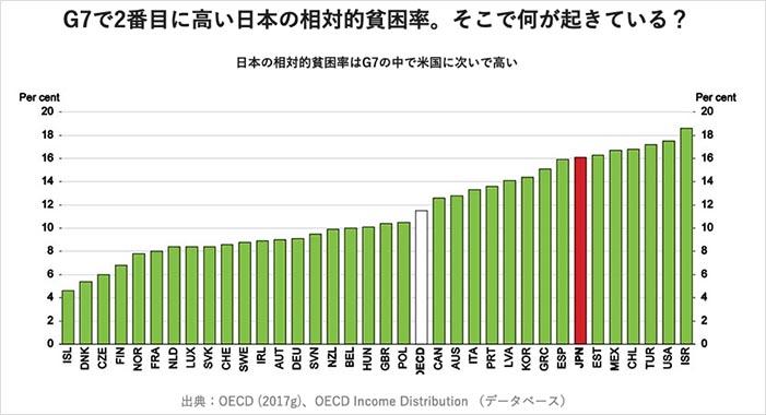 日本は貧困化している事実