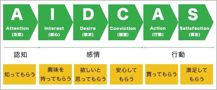 セールスライティングの「型」_AIDCAS:プラス欲求に働きかける