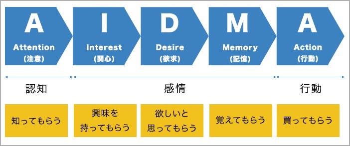セールスライティングの「型」_AIDMA:定番の型