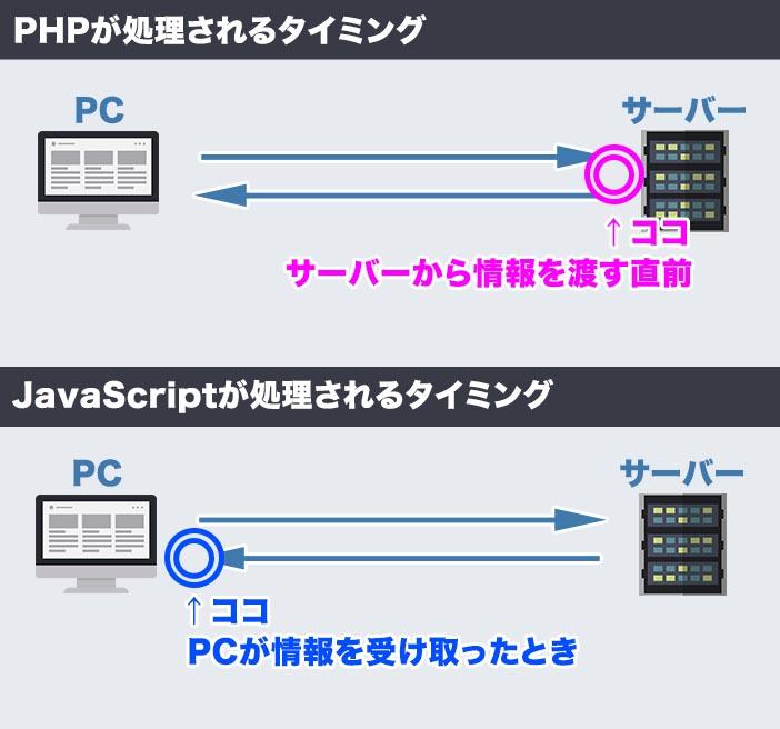 PHPとJavaScriptの違い