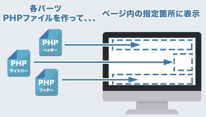PHPファイルを組み合わせてページを作るとは(イメージ)